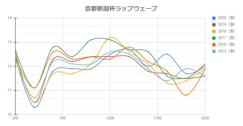 京都新聞杯2021