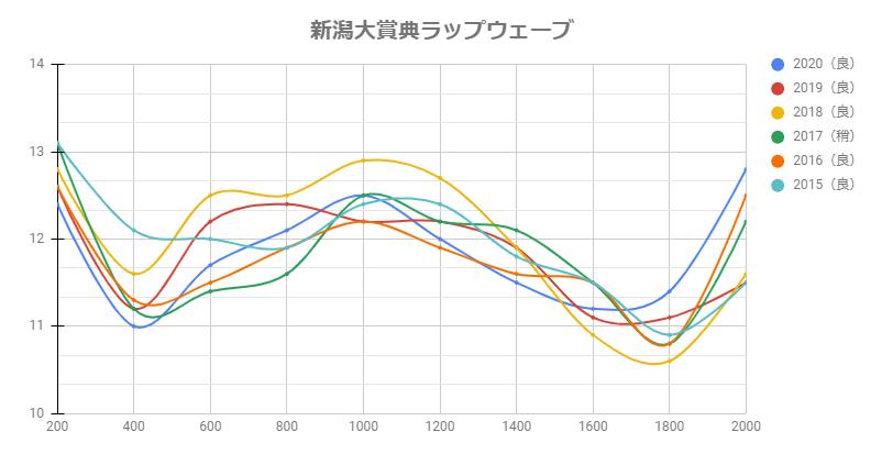 新潟大賞典2021