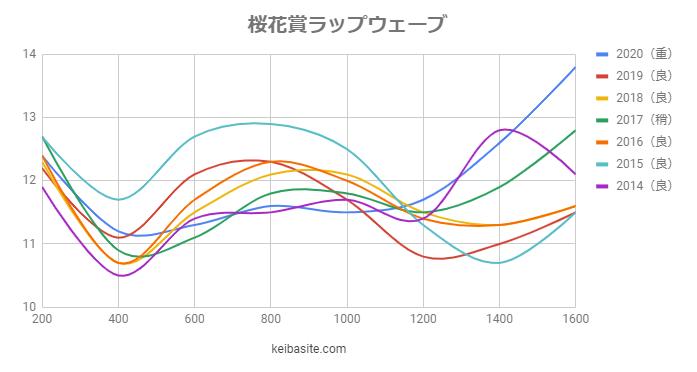 桜花賞2021