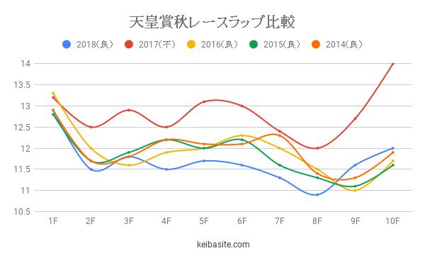 天皇賞秋2019